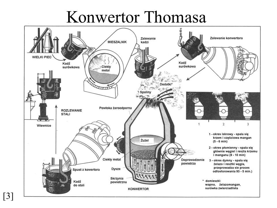 Konwertor Thomasa [3]